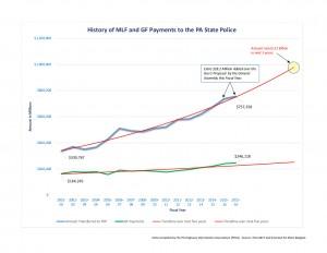 PSP Funding as of 2015 for PHIA